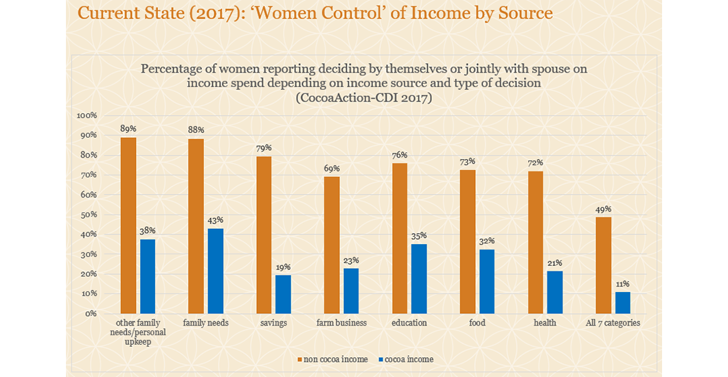 Women Control of Income by Source