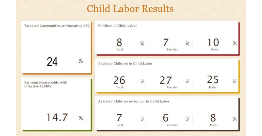 child labor results percentages cocoaaction data 2018 sustainability cacao