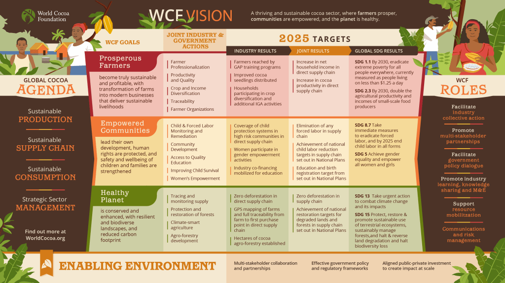 World Cocoa Foundation vision statement and strategy