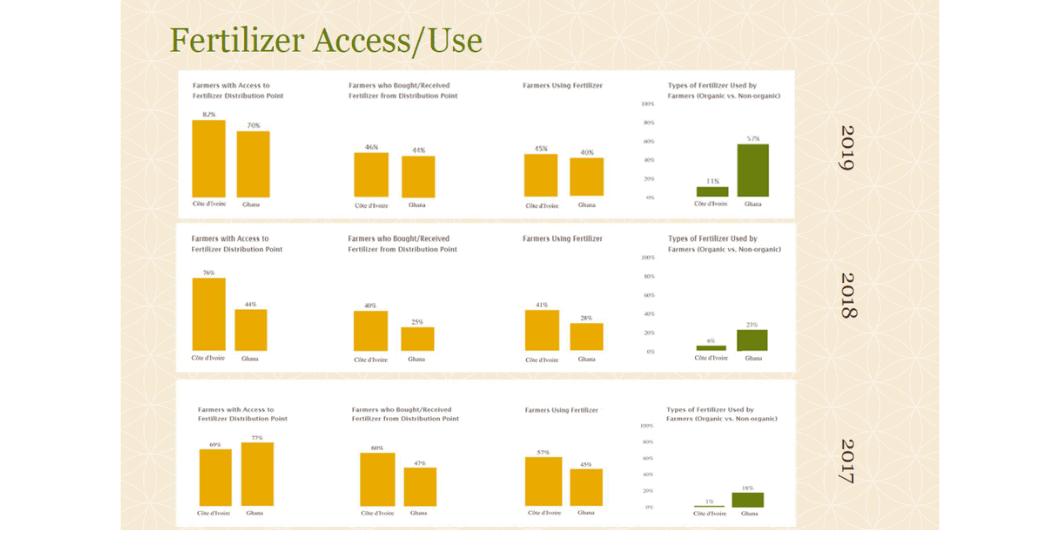 2019 CocoaAction data fertilizer access/use