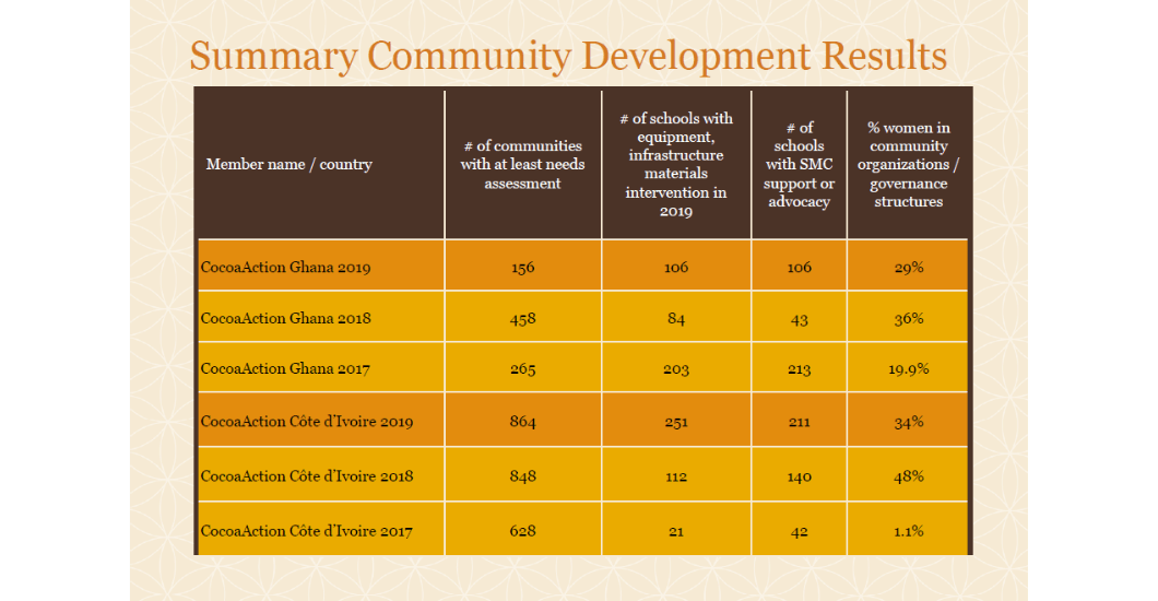 2019 CocoaAction data summary community development results