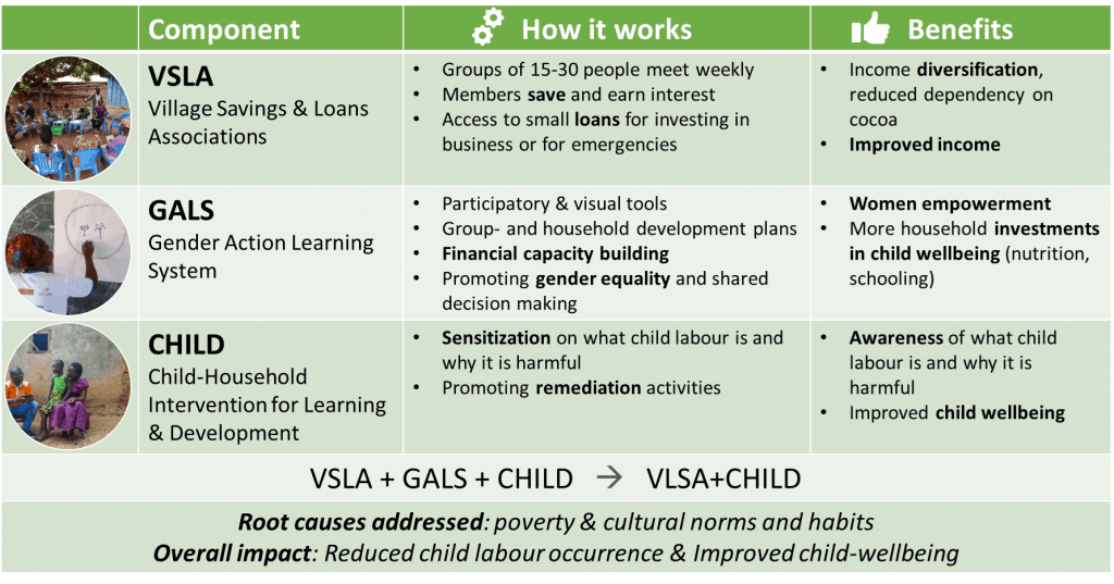 Beyond Beans VSLA CHILD Approach